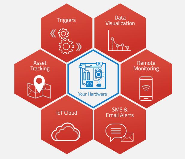 Open Source IoT Platform | Top 10 Open Source IoT Platform | Thetips4you