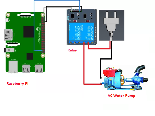 Automated Motor Control With Raspberry Pi | Controlling AC