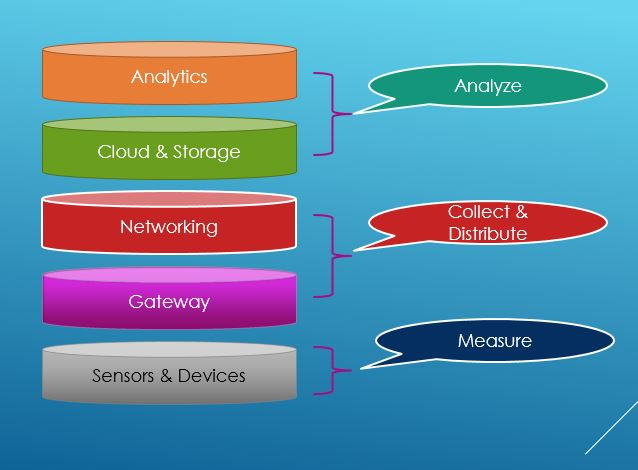 What Is IoT Gateway ? | IoT Gateway Architecture | Thetips4you